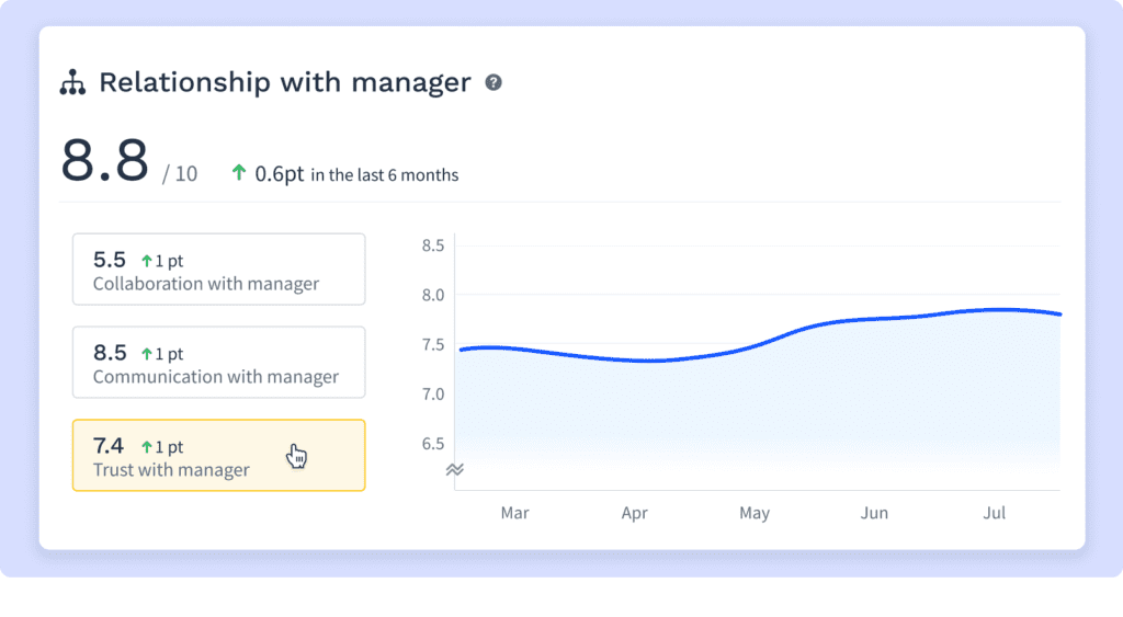 Image of a dashboard for the metric relationship with manager