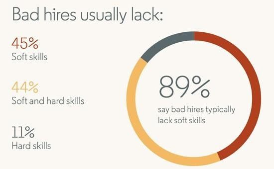 what bad hires usually lack