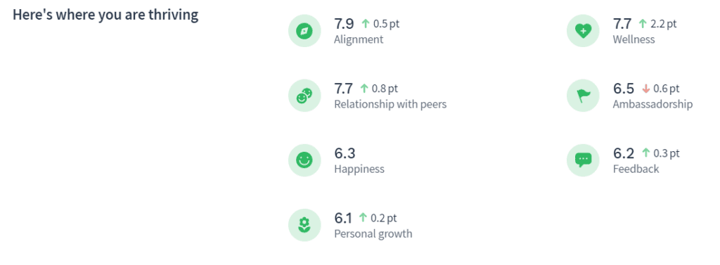 Screenshot of Officevibe tool reporting the metrics in which the teams in thriving (alignment, relationship with peers, happiness, personal growth, wellness, ambassadorship, and feedback)