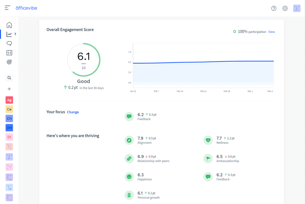 Screenshot of the Officevibe tool reporting an increase on the team's overall engagement score