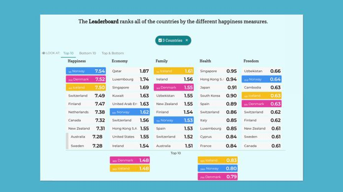 Juicebox  delivers beautiful data presentations with good design decisions built-in.