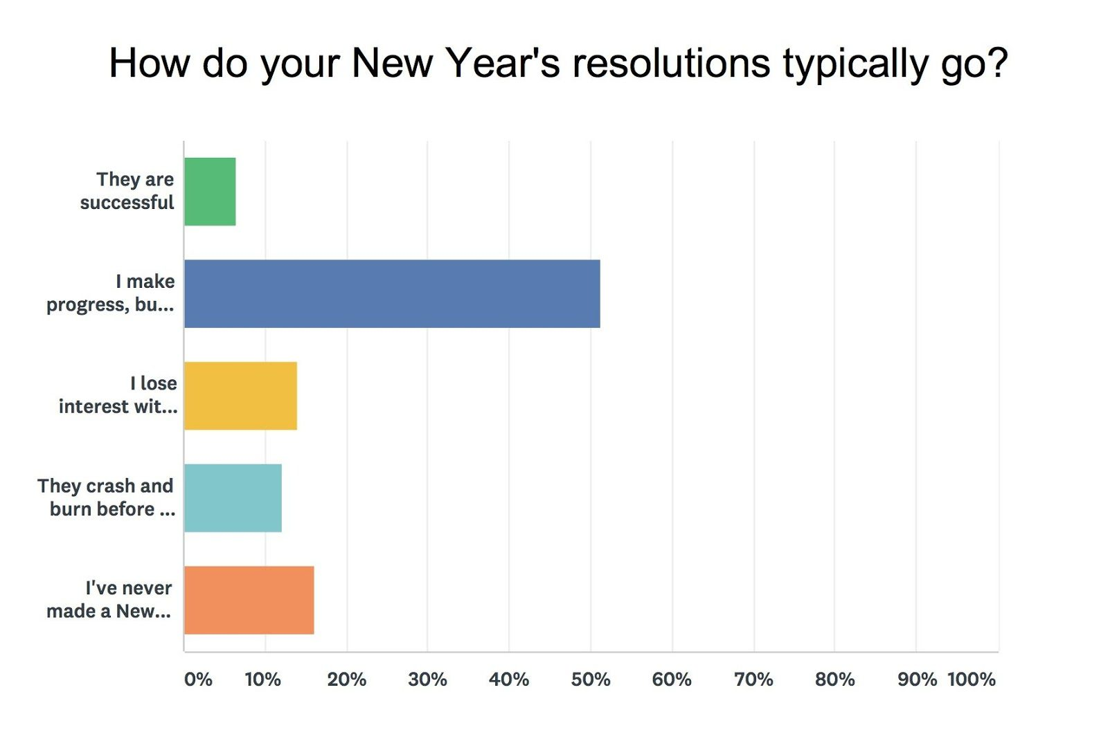 New year's resolutions results