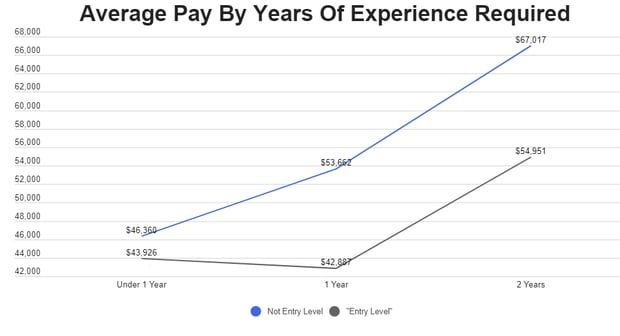 average pay by years of experience required for the job
